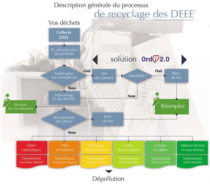 Processus Ordi 2.0
